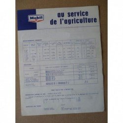 Fiche graissage Mobil Vendeuvre BOB, AS, BB, BM, MD, DD