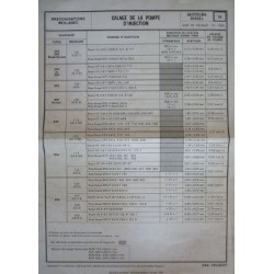 Calage pompe injection des Peugeot Diesel gamme 70-80