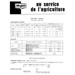 Fiche graissage Mobil Renault D22, D30, D35, E30