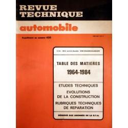RTA, table des matière de 1964 à 1984